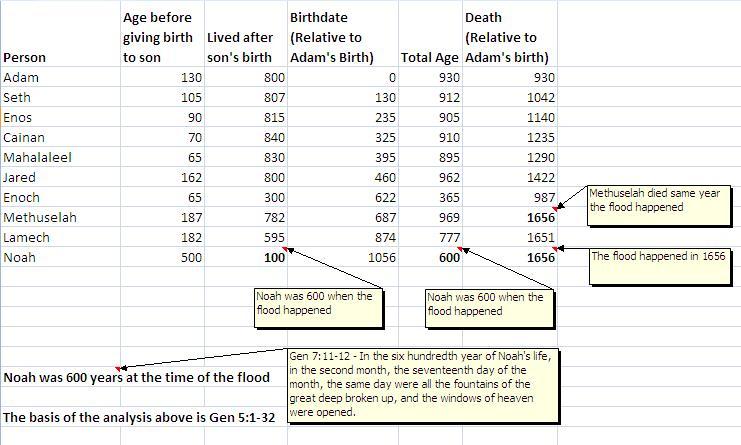 Methuselah and the Flood